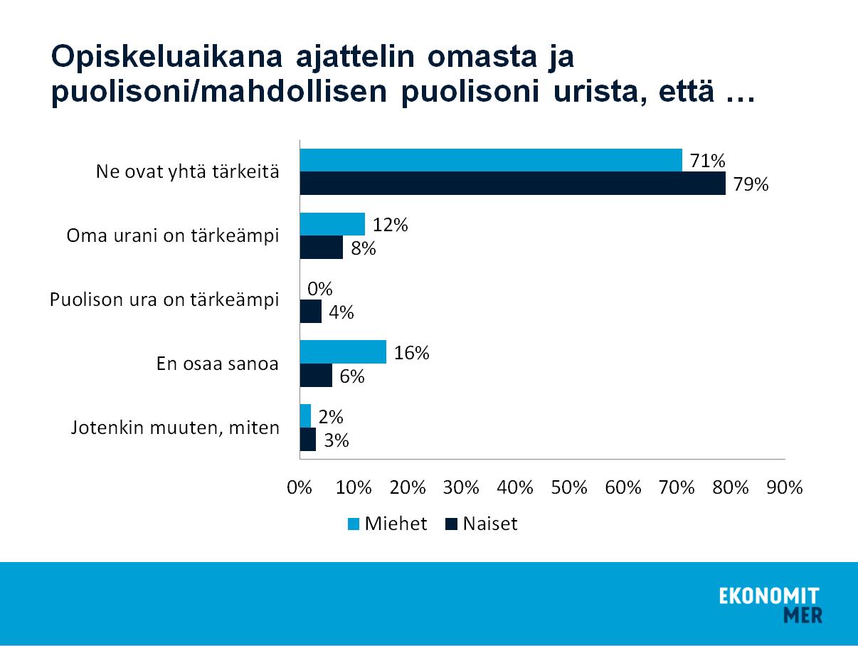 Lähde: Suomen Ekonomit 2015.